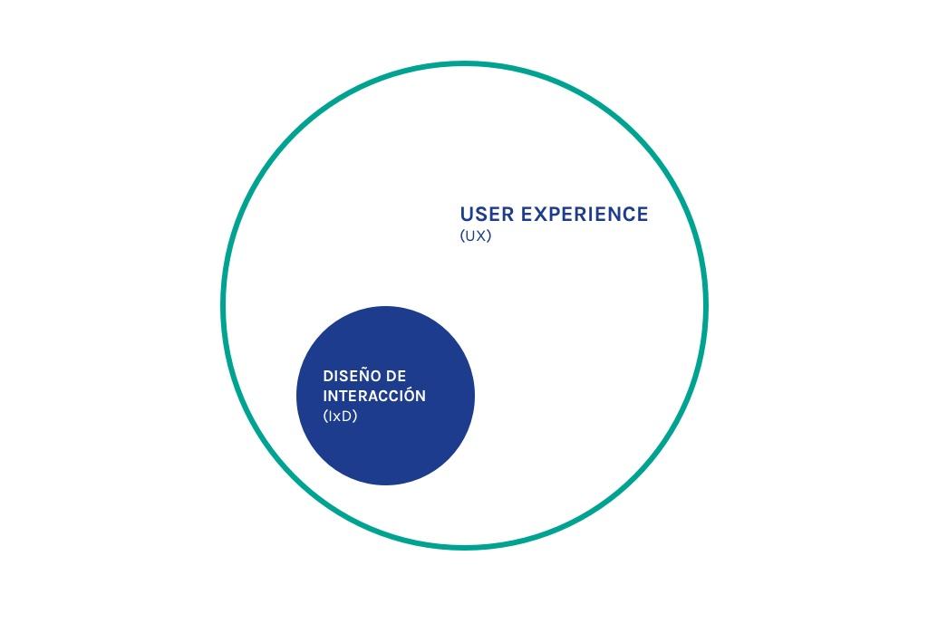 Relación UX y IxD