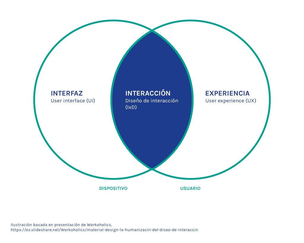 Relación entre User Interface (UI), Diseño de interacción (IxD) y User Experiencie (UX)
