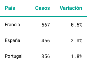 Ejemplo tabla fuente monospace para números
